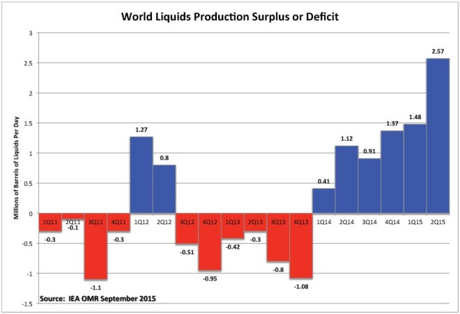 Figure 1. World liquids production surplus or deficit by quarter. Source: IEA and Labyrinth Consulting Services, Inc.