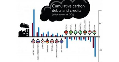 Which countries are most responsible for the cost of environmental damages from global warming -- and the billions of dollars they could be owing. Credit Concordia University