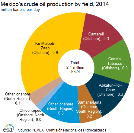 crude_oil_production
