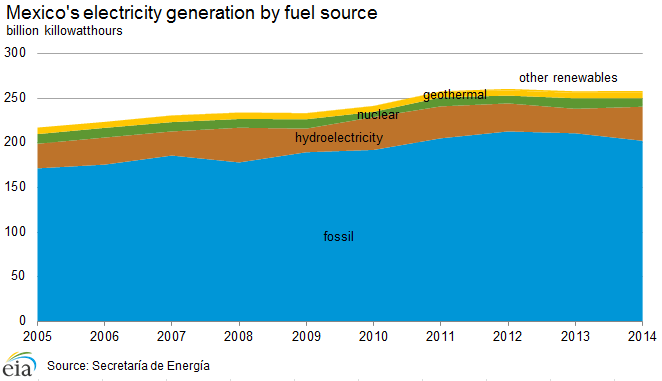 electricity_generation_fuel_source