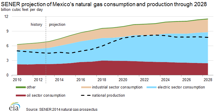 sener_natural_gas_production_consumption