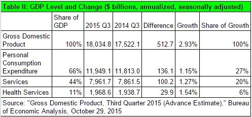 20151029-GDP-TII1