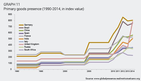 ARI55-2015-OteroIglesias-Chermany-Germany-China-big-winners-economic-globalisation-gra-11
