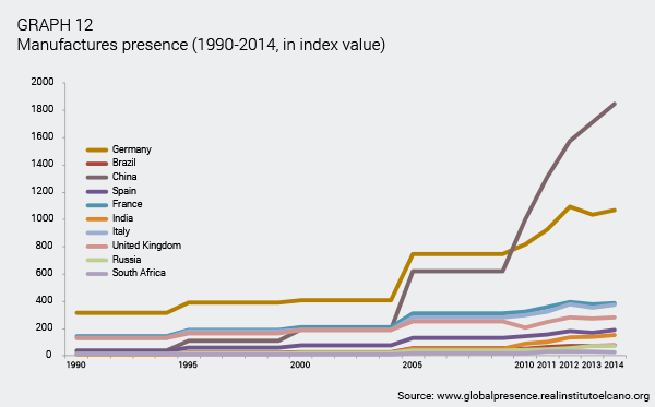 ARI55-2015-OteroIglesias-Chermany-Germany-China-big-winners-economic-globalisation-gra-12