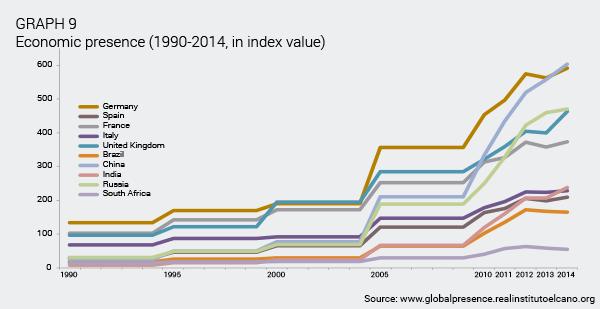 ARI55-2015-OteroIglesias-Chermany-Germany-China-big-winners-economic-globalisation-gra-9