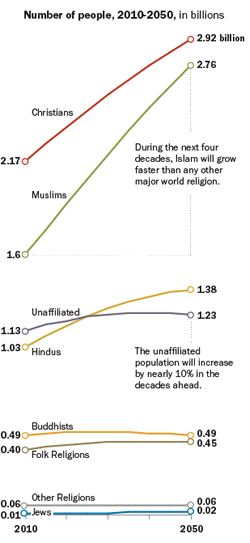 Beliefs: The ranks of religious are expected to increase because of population growth, and Islam will post the most growth (The Future of World Religions: Population Growth Projections, 2010-2050; PEW 2015)