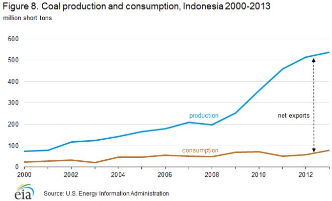 coal_production_consumption