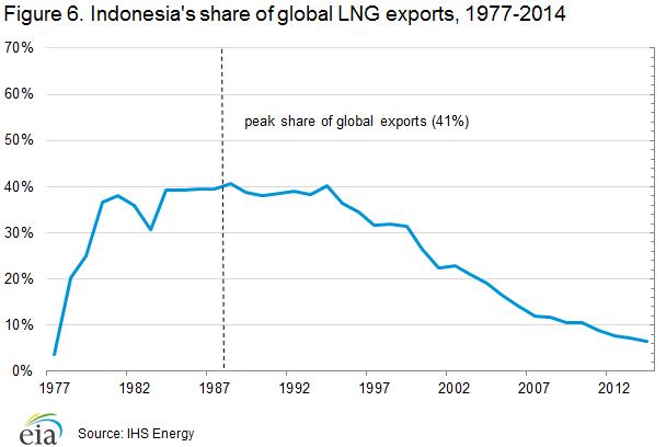 lng_exports