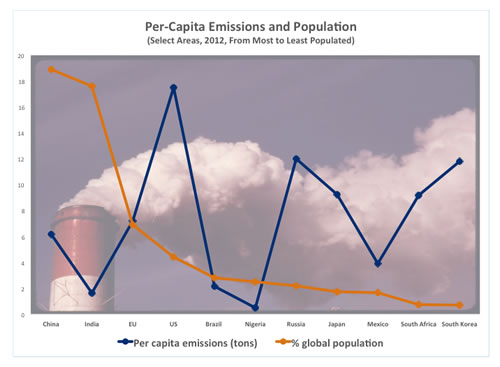 Warming climate: Emissions are on the rise with expanding populations and desires to emulate US living standards (Sources: Global Carbon Factsheet, Centre for Science and Environment; World Bank; US Environmental Protection Agency)