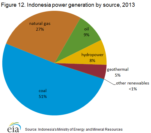 power_generation