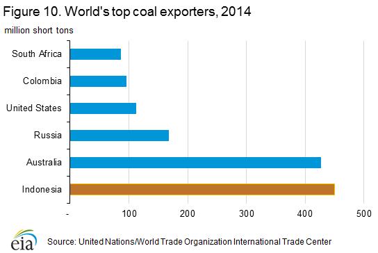 top_coal_exporters
