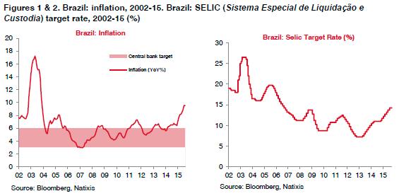 01-02-Brazil-inflation-selic