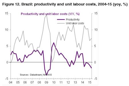012-Brazil-productivity-labour-costs