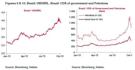 09-010-Brazil-USDBRL-CDS