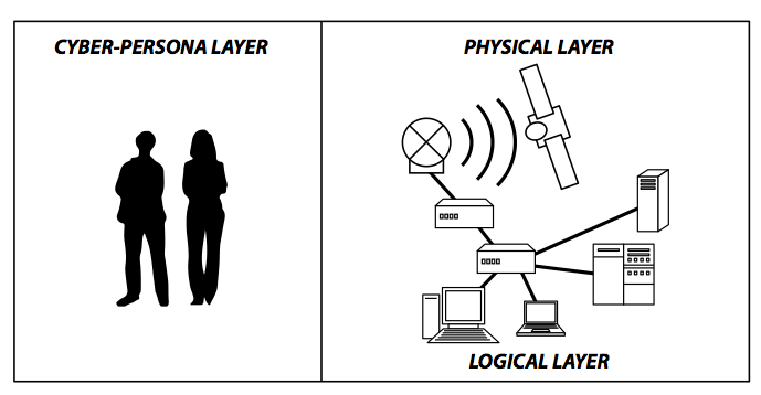 Figure 2. Cyber layers in space operations