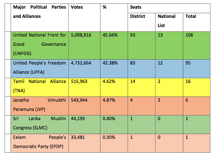 Table 1: A score-card for the major parties and alliances in Sri Lanka3