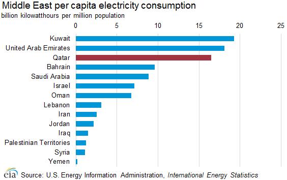 electricity_consumption