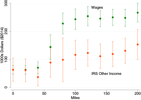 Figure 2.  Wage income (BLS) and other income (IRS) effects including neighbors within a given distance (IV)   Notes: We estimate the aggregate one-year change in annual income per capita for circles of various radii. We include all counties for whom the distance between the centroids of the originating county and each other county is within a given distance. Using two stage least squares, we regress this measure on the aggregated total value (in millions of dollars) from wells opened in the current year per capita within the corresponding circle. See text for discussion of the instrument. We control for county and year fixed effects. The figure reports the coefficient estimates and the 95% confidence interval where the standard errors are clustered by state-year.