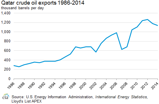 Qatar Energy Profile: Largest Exporter LNG In World