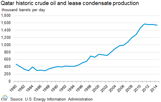 historic_crude_oil_production