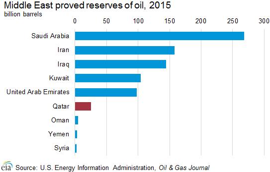 proven_oil_reserves