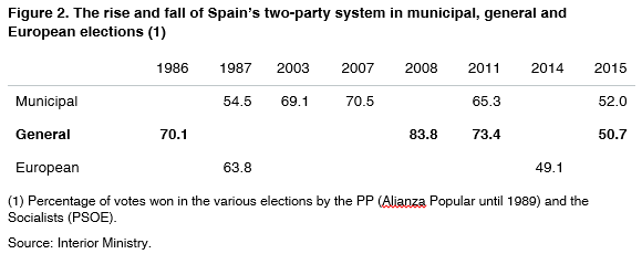 02-Spain-two-party-system-municipal-general-european-elections