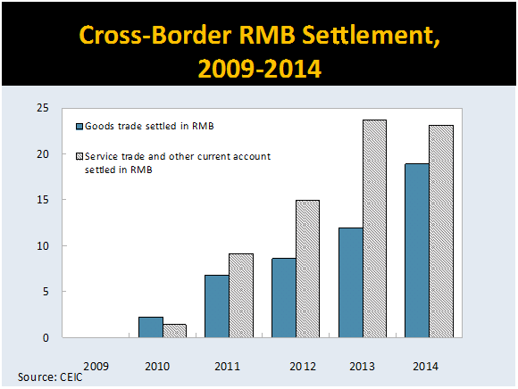 Cross-border-RMB-settlement