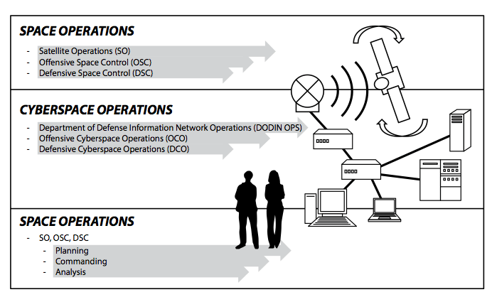 Figure 1. Space and cyberspace operations. Due to physical limitations, space operations take place on both sides of the cyberspace domain.