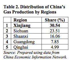 Table 2. Distribution of China's Gas Production by Regions