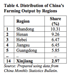 Table 4. Distribution of China's Farming Output by Regions