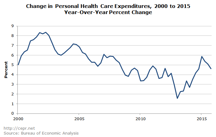 Change in Personal Health Care Expenditures, 2000 to 2015 Year-Over-Year Percent Change