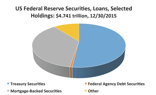 Loose monetary policy: In addition to reducing interest rates, the US Federal Reserve applied untraditional means such as purchasing assets and adding mortgage-backed securities to its holdings (Federal Reserve data)