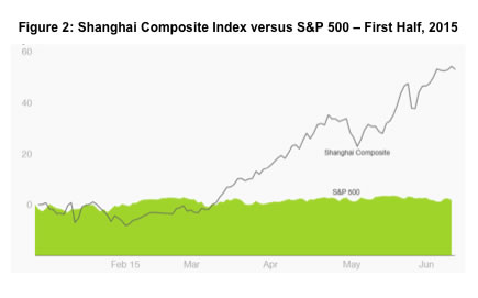 Wild run: The Shanghai Index soared against the S&P 500 (Source: Sophia Yan and CNN)