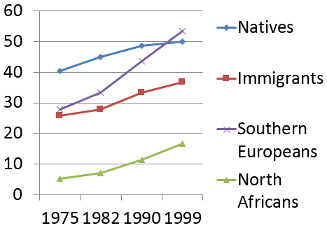 Figure 1. Homeownership rates of natives and immigrants