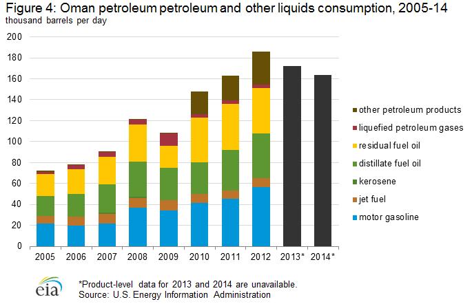 petroleum_consumption