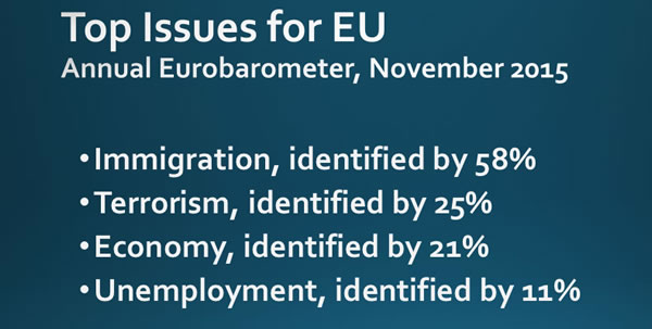 Fortress Europe: The European Commission regularly surveys citizens in the 27 EU members on leading values and issues, and autumn 2015 was the first time an issue not directly related to the economy topped the list (Eurobarometer Reports)