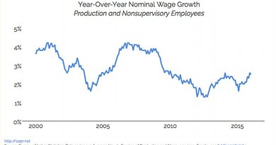 Year-Over-Year Nominal Wage Growth