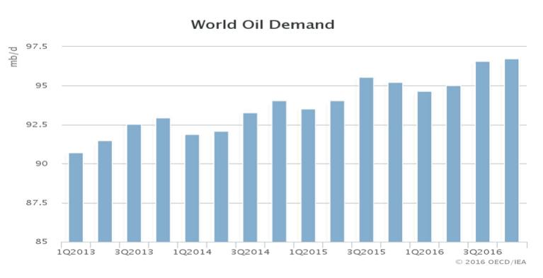 World Oil Demand. Source: IEA