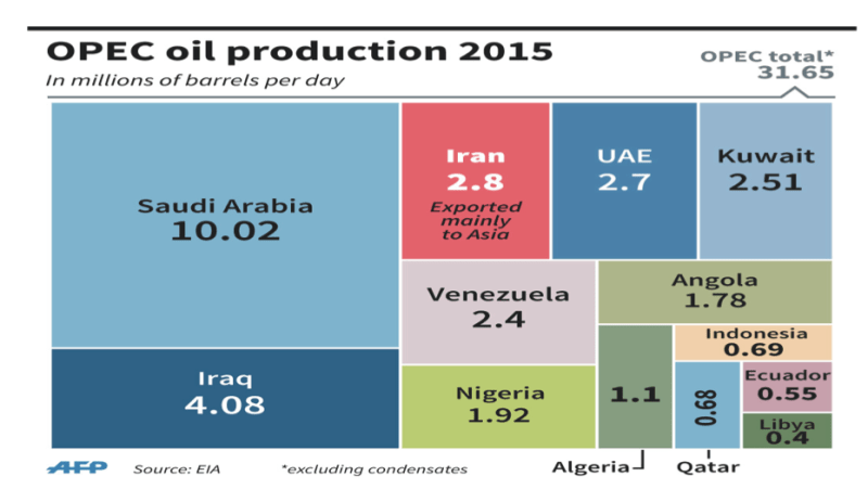 OPEC Oil Production 2015: Source: AFP and EIA
