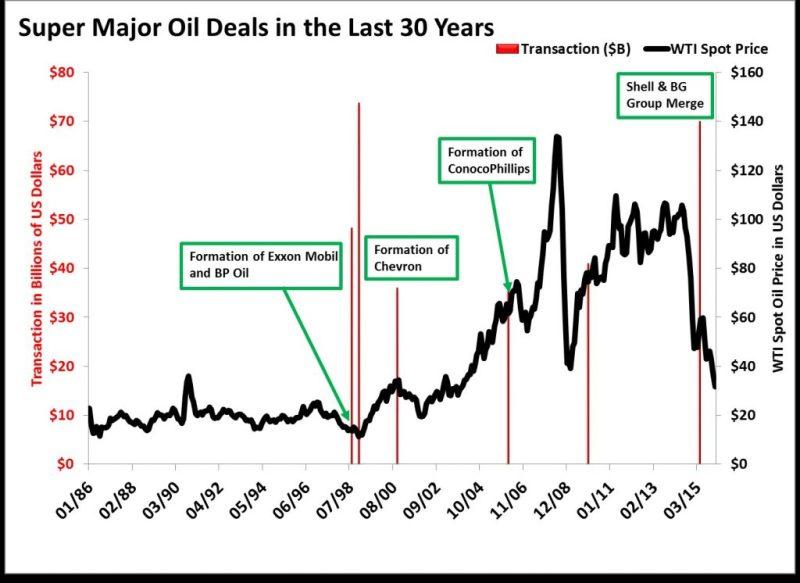 Big-Oil-Deals-1024x746