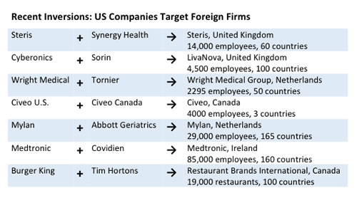 No big deal? Mid-sized US firms have used inversions for a variety of reasons, including reducing taxes (Data, Bloomberg)