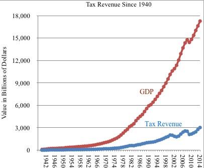 Tax-Rev-since-1940