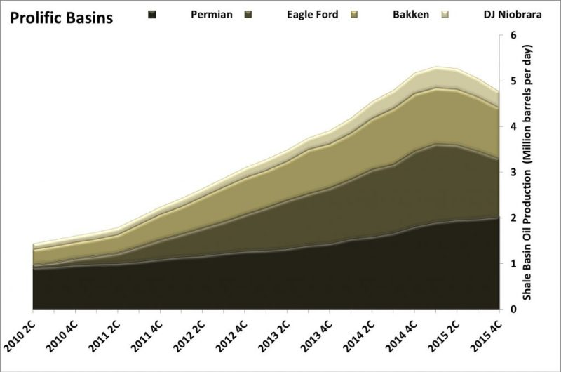 US-Shale-Production-1024x679