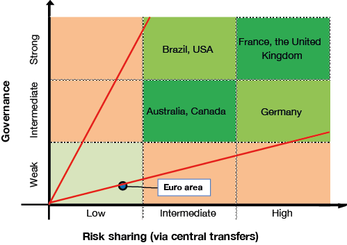 Figure 4 Nexus between risk sharing and governance   Note: France and the United Kingdom are unitary countries, where administrative units are defined by the central government and exercise powers at the central government's discretion. The remaining countries (Australia, Brazil, Canada, Germany, the United States)  are federations, where the subnational states' existence  and powers cannot be changed unilaterally by the central government. The risk sharing classification is based on estimates from the literature of the share of income shocks to subnational entities that are absorbed by central transfers. The governance classification is based on a review of each country's codified rules and an assessment of their effectiveness in constraining subnational budgets.