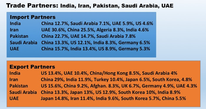 Jockeying: India is a valued trade partner considered it ranks ninth in GDP worldwide, followed by Saudi Arabia at 19th; Iran, 29th, UAE, 31rd; and Pakistan, 43rd (Data: CIA World Factbook on exports and imports)