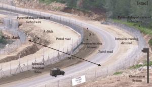 Source: Israel Defense Ministry