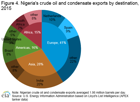 crude_oil_condensate_exports_destination