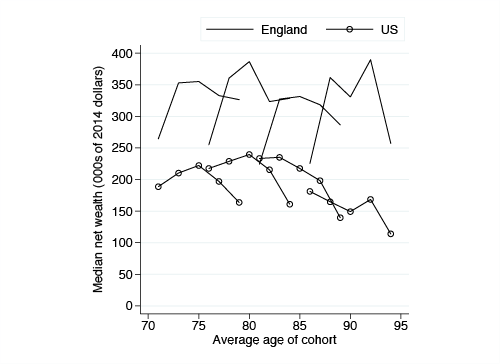 Figure 1 Age profiles of total net wealth in the US and England, by cohort 2002-2010 Notes: The sample includes only households where at least one member was still alive and responding to ELSA/HRS at the end of our panel in 2010/11.