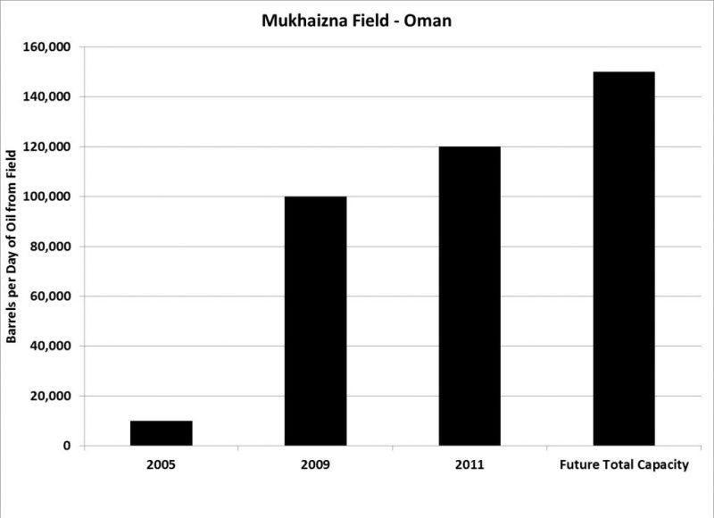Mukhaizna-Field