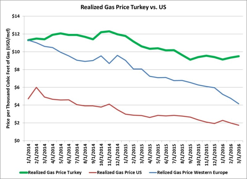Turkey-Natural-gas